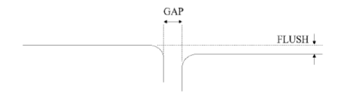 gap & flush definition